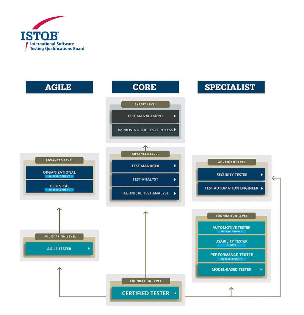 11 טיפים שיעזרו לכם להתכונן ולעבר מבחן ISTQB ברמת בסיס בקלות (חלק 1)